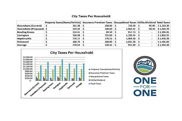 Owensboro Chamber of Commerce via Facebook